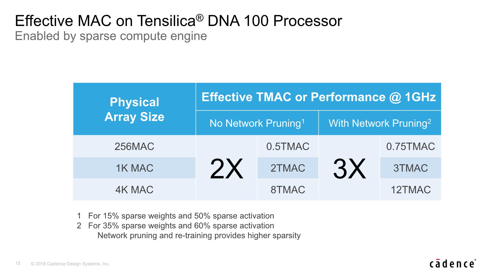 Cadence Announces The Tensilica DNA 100 IP: Bigger