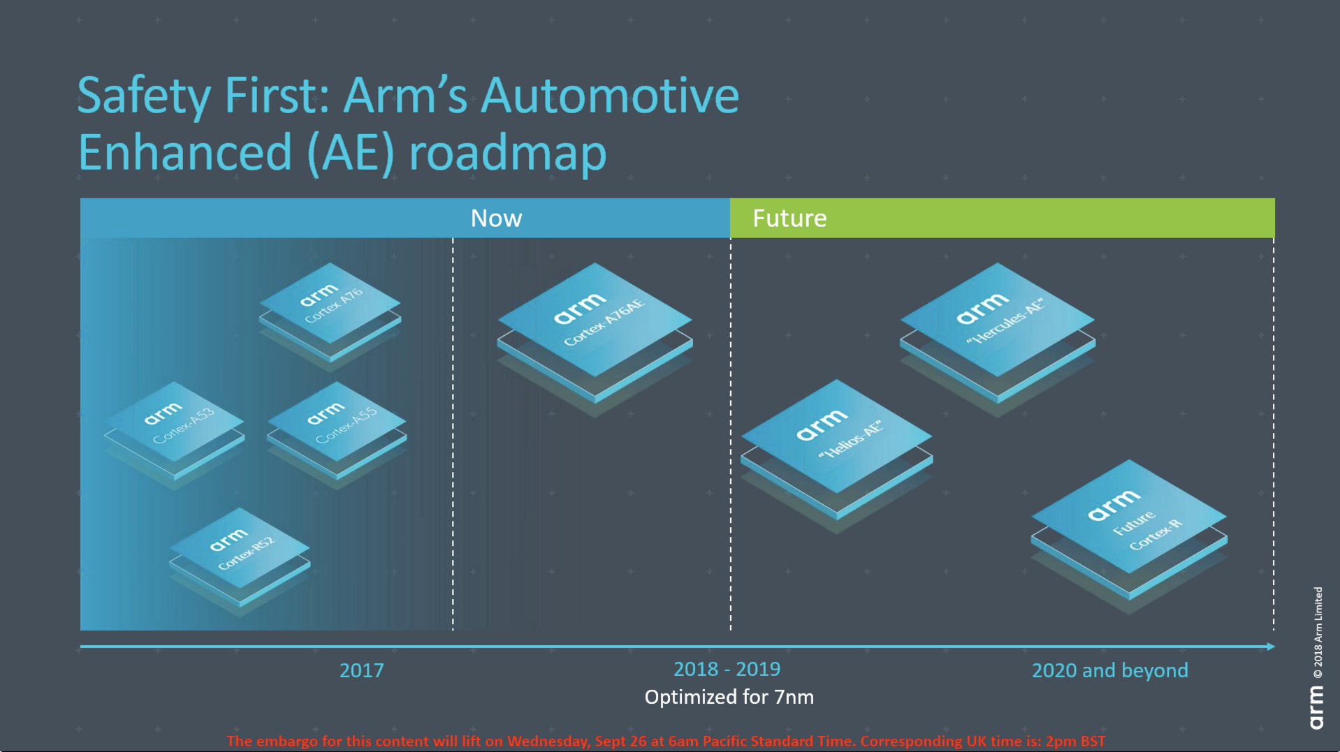 Arm Unveils Arm Safety Ready Initiative, Cortex-A76AE Processor