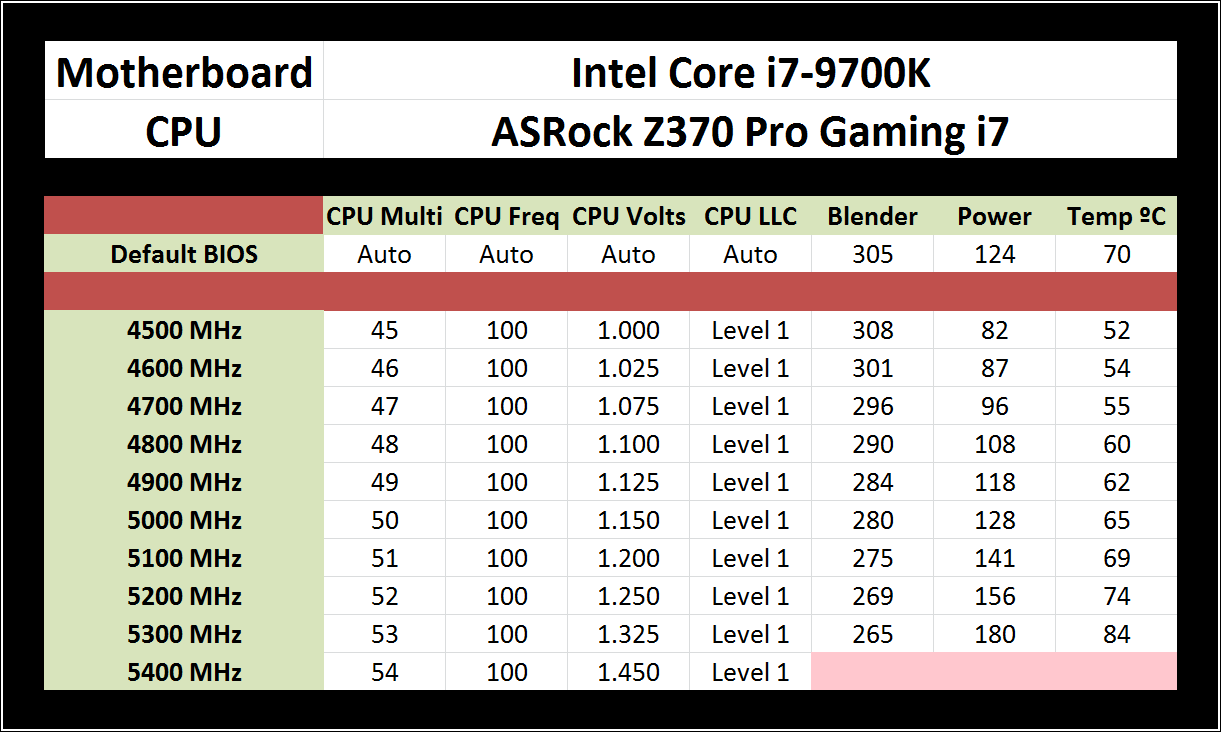 Overclocking - The Intel 9th Gen Review: Core i9-9900K, Core i7