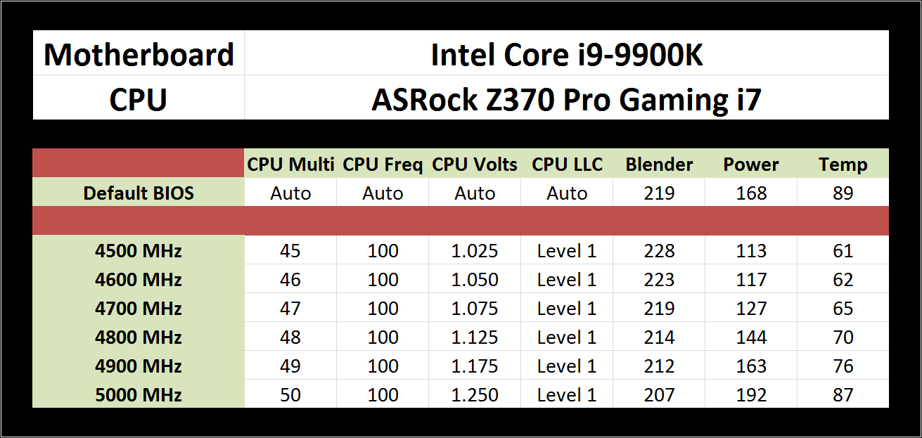 Overclocking - The Intel 9th Gen Review: Core i9-9900K, Core
