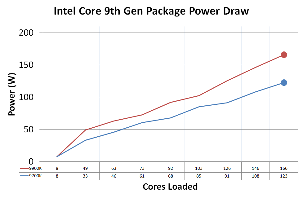 Power Consumption - The Intel 9th Gen Review: Core i9-9900K