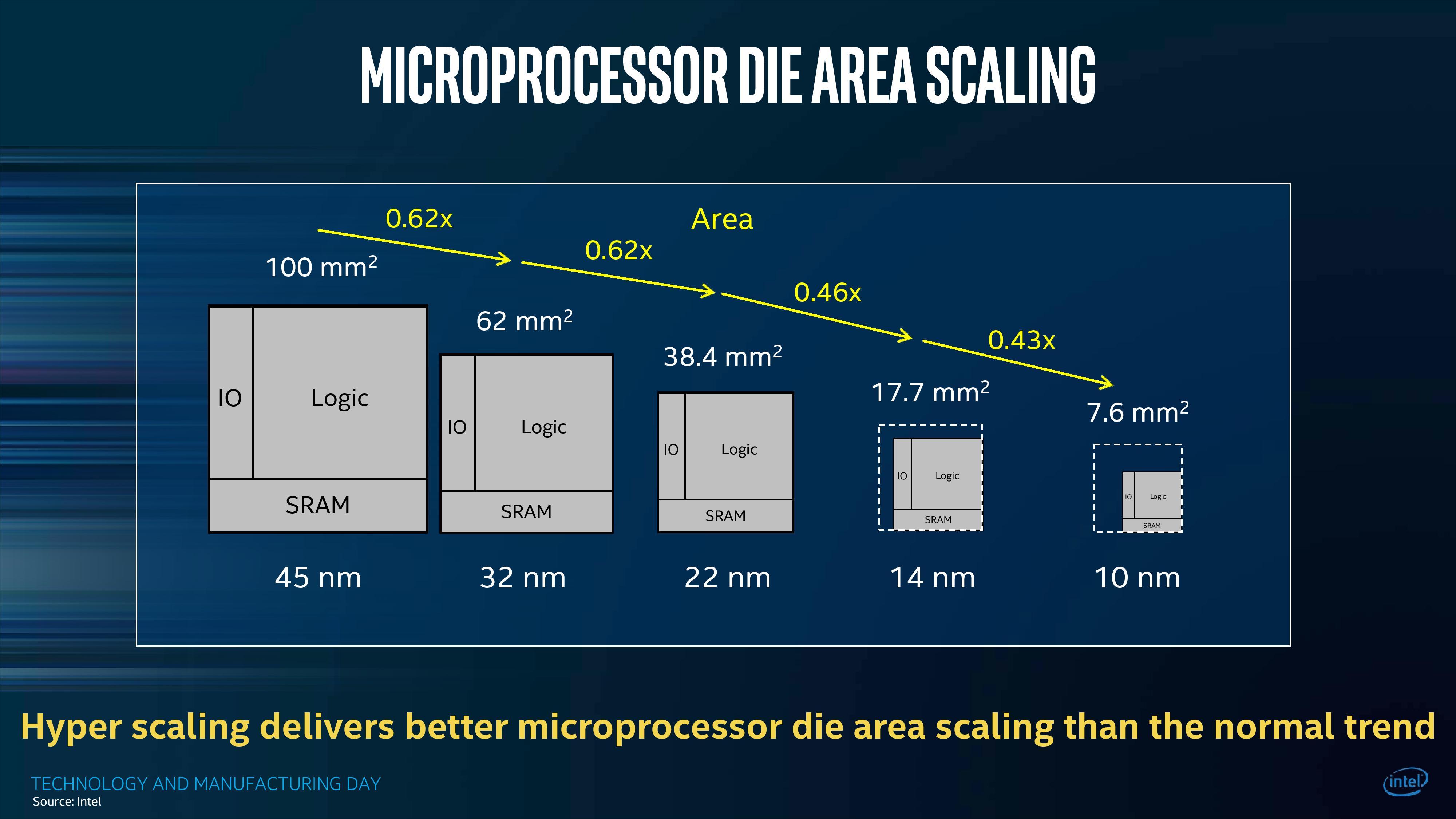 Intel's 10nm Cannon Lake Silicon Design - Intel's 10nm Cannon Lake