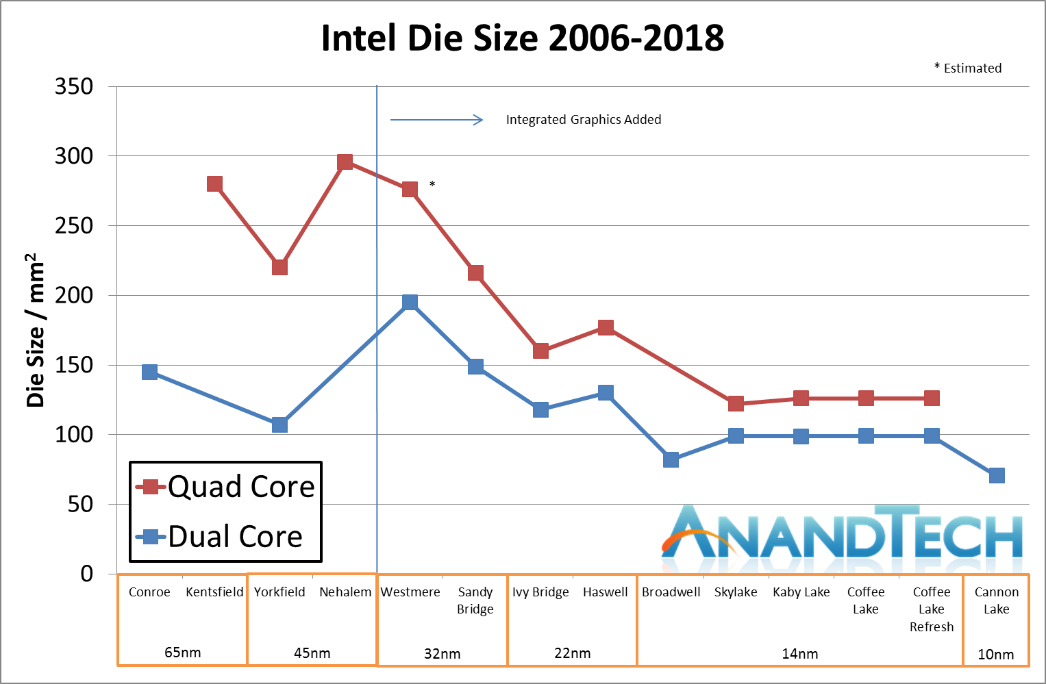 Intel's 10nm Cannon Lake Silicon Design - Intel's 10nm