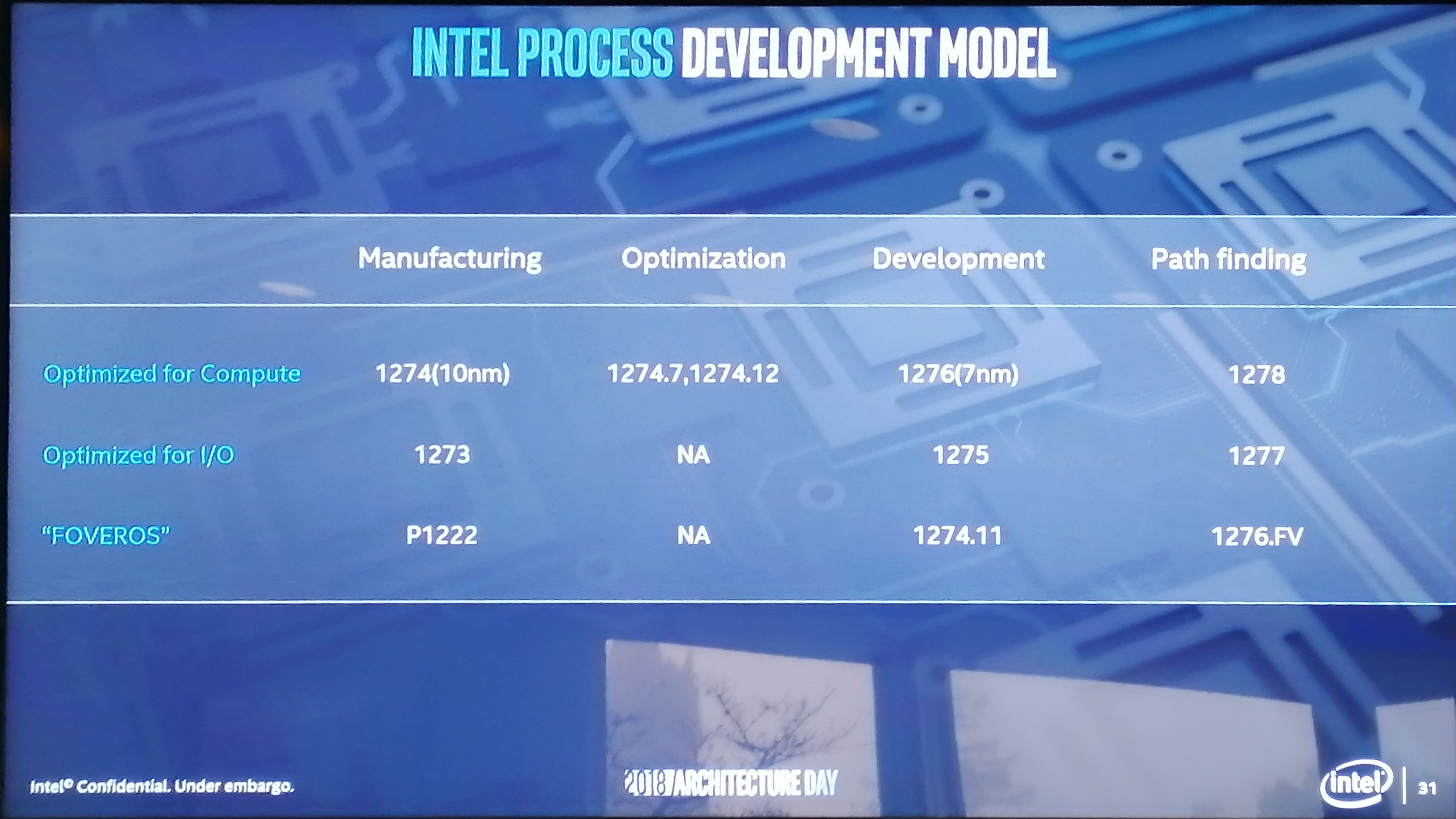 Intel's Path to 10nm: 2010 to 2019 - Intel's 10nm Cannon
