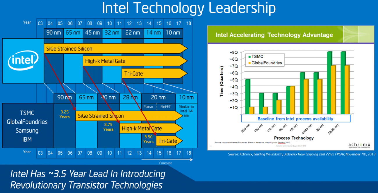 Intel's Path to 10nm: 2010 to 2019 - Intel's 10nm Cannon Lake and