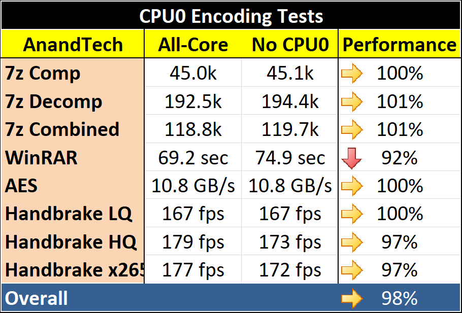 The Quiz on CPU 0: Playing Scheduler Wars with AMD's