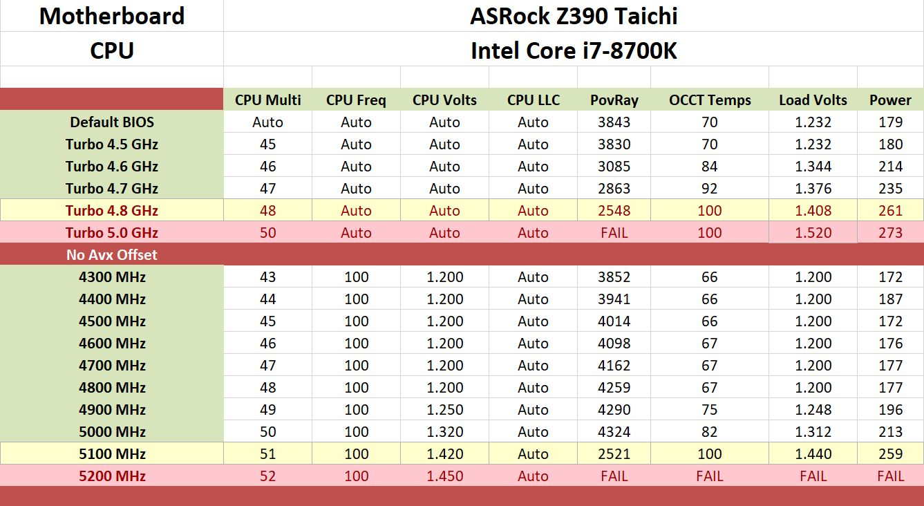 The ASRock Z390 Taichi Review: Jack of All Trades, Master of None