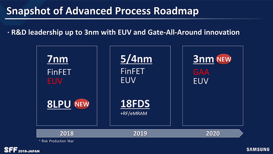 Samsung starts mass production using 7nm EUV process technology