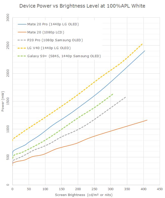 Display Measurement & Power - The Mate 20 & Mate 20 Pro