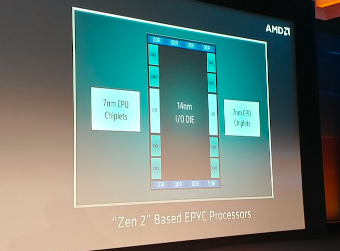 AMD Unveils 'Chiplet' Design Approach: 7nm Zen 2 Cores Meet 14 nm I