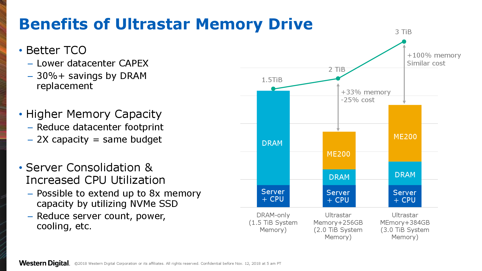 Western Digital Announces Ultrastar DC ME200 Memory