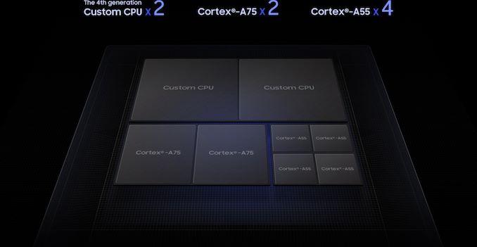 Samsung Announces 8nm Exynos 9820 With Tri-Group CPU Design