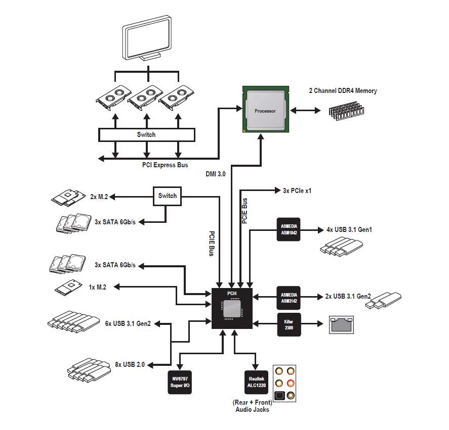 The MSI MEG Z390 ACE Motherboard Review: The Answer To Your USB 3.1 Usb Motherboard Wiring Diagram on usb motherboard header, usb motherboard configuration, usb motherboard pin layout, usb motherboard connector, usb 3.0 wiring-diagram,