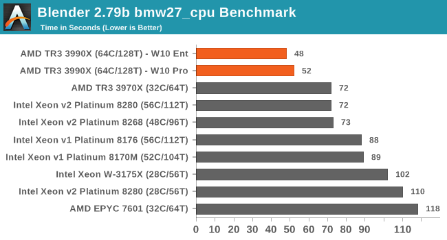 Best Cpus For Workstations August 2020