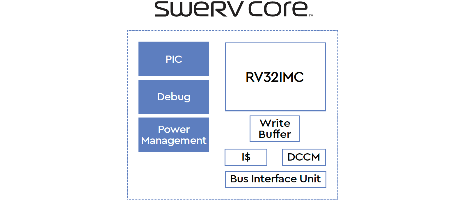 Western Digital Reveals SweRV RISC-V Core, Cache Coherency