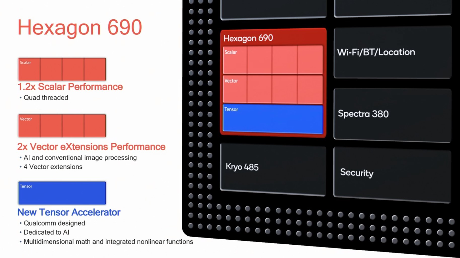 Hexagon 690 Vastly More Capable, ISP, and Connectivity - The
