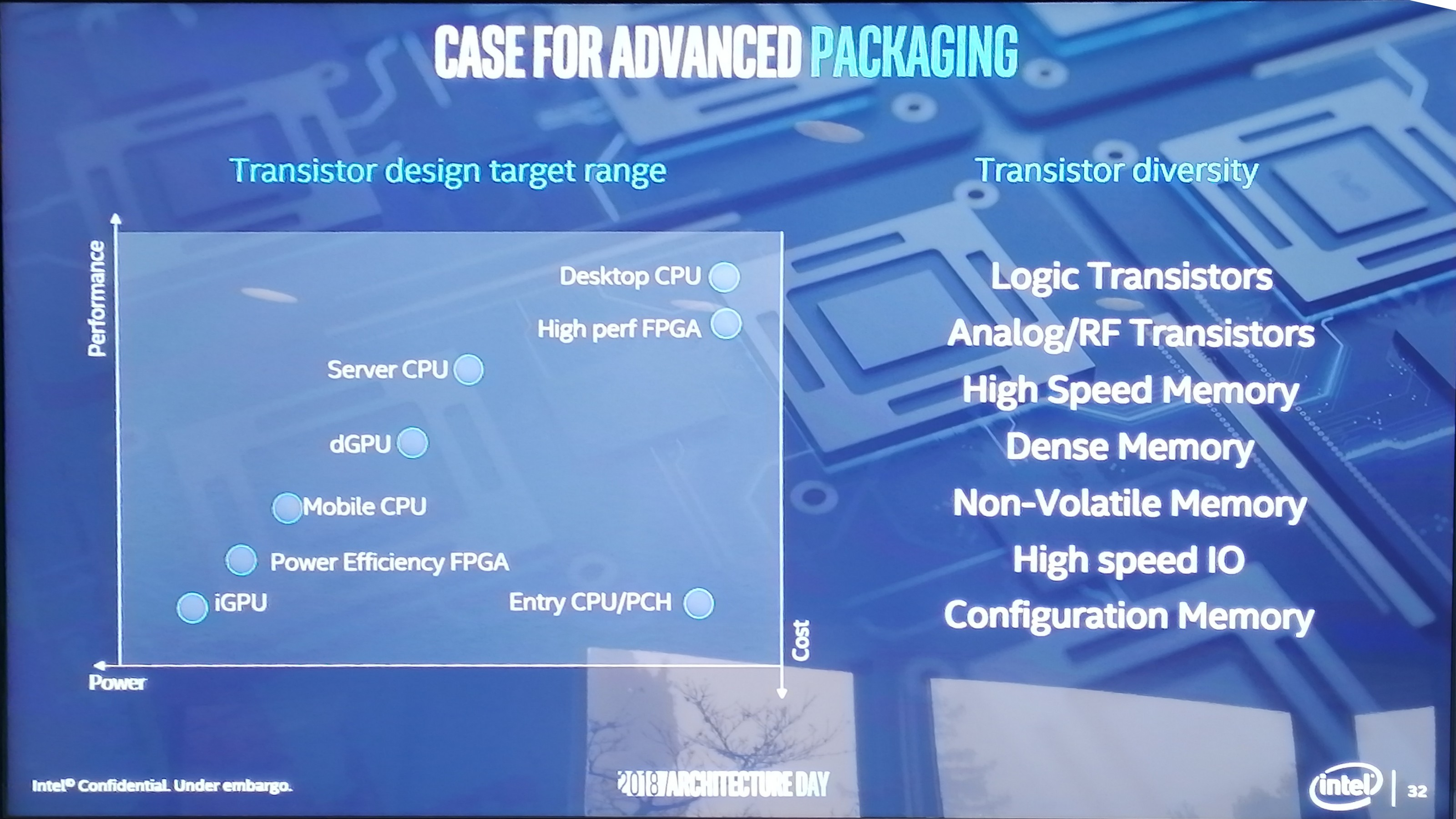 Changing How Chips Are Made 3d Packaging With Foveros Intels Transistor Lets Study A Few Basic Configurations Of Transistors One Way To Assist This Is Through Chiplets And By Picking The Best For Job In Each Case Whether It Cpu Gpu Io Fpga