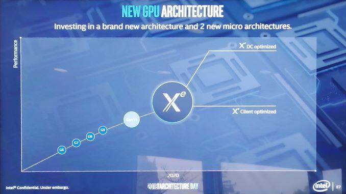 Going Beyond Gen11: Announcing the XE Discrete Graphics