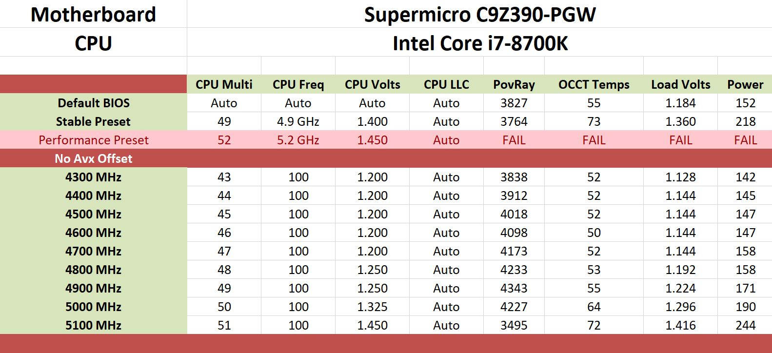 Overclocking - The Supermicro C9Z390-PGW Motherboard Review