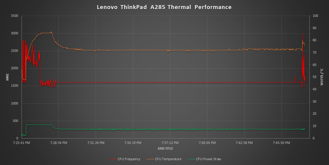 Wireless, Audio, Thermals, and Software - The Lenovo ThinkPad A285