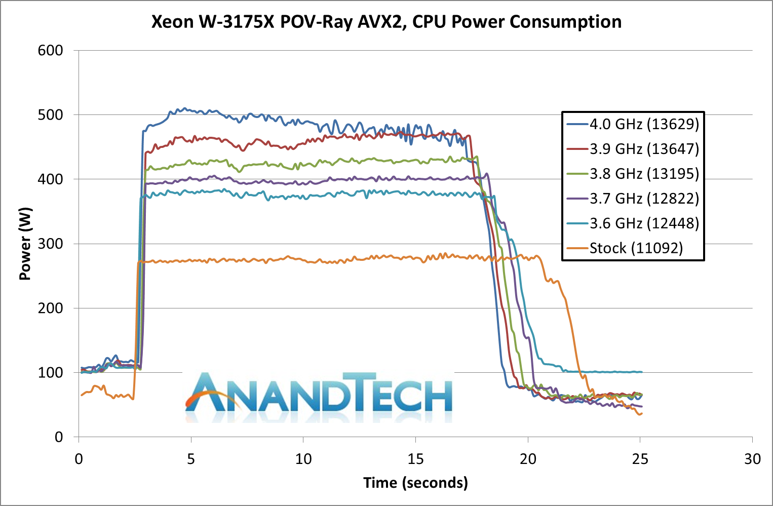 W-3175X Power Consumption and Overclocking - The Intel Xeon