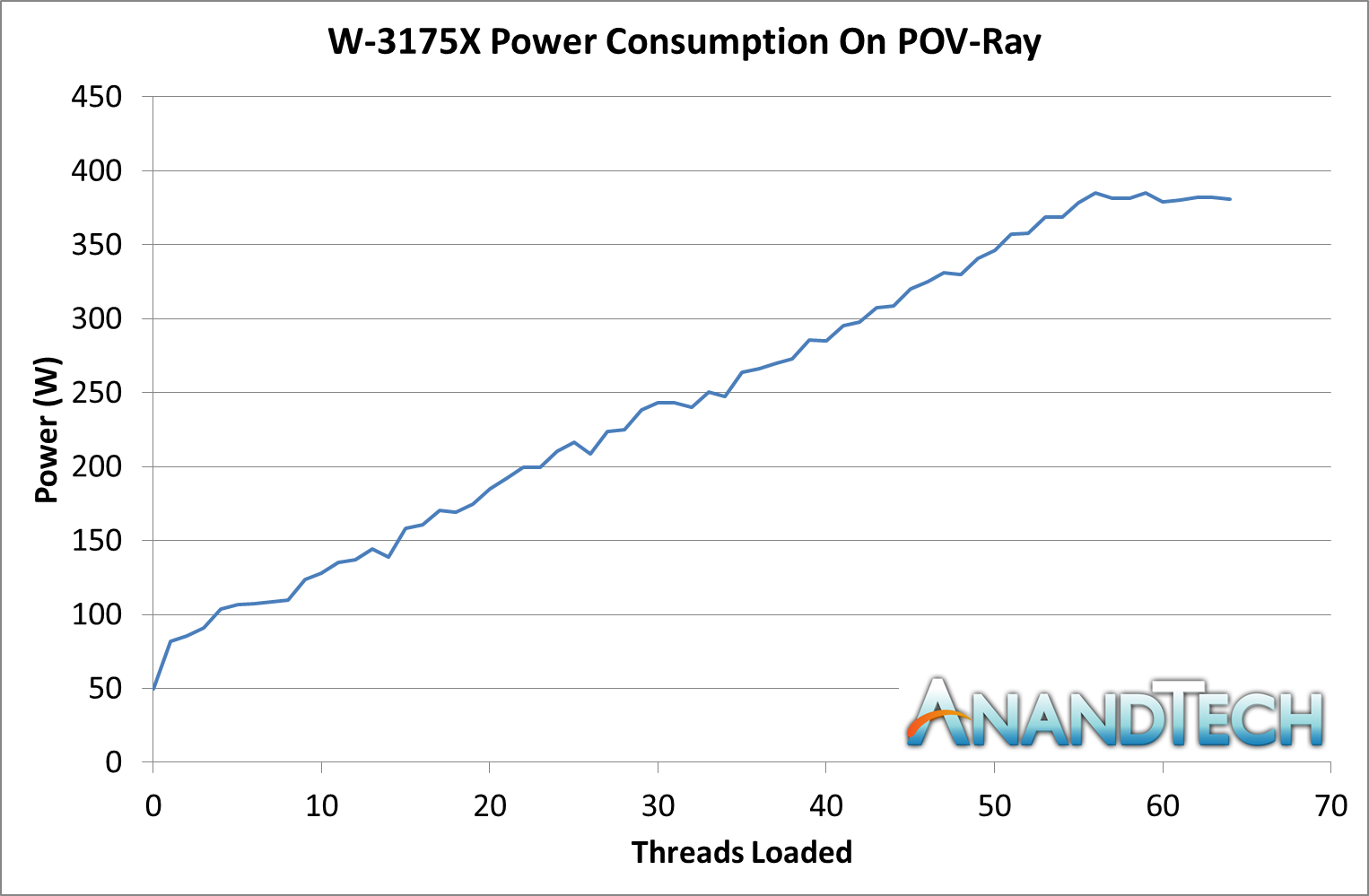 W-3175X Power Consumption and Overclocking - The Intel Xeon W-3175X