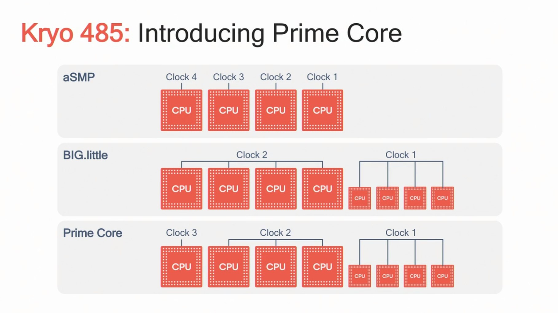 The Snapdragon 855 Performance Preview: Setting the Stage