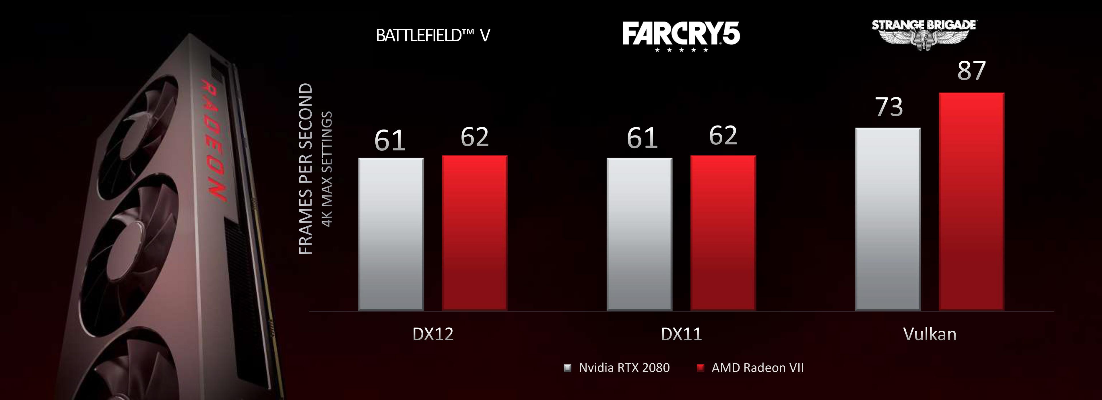 AMD Reveals Radeon VII: High-End 7nm Vega Video Card Arrives