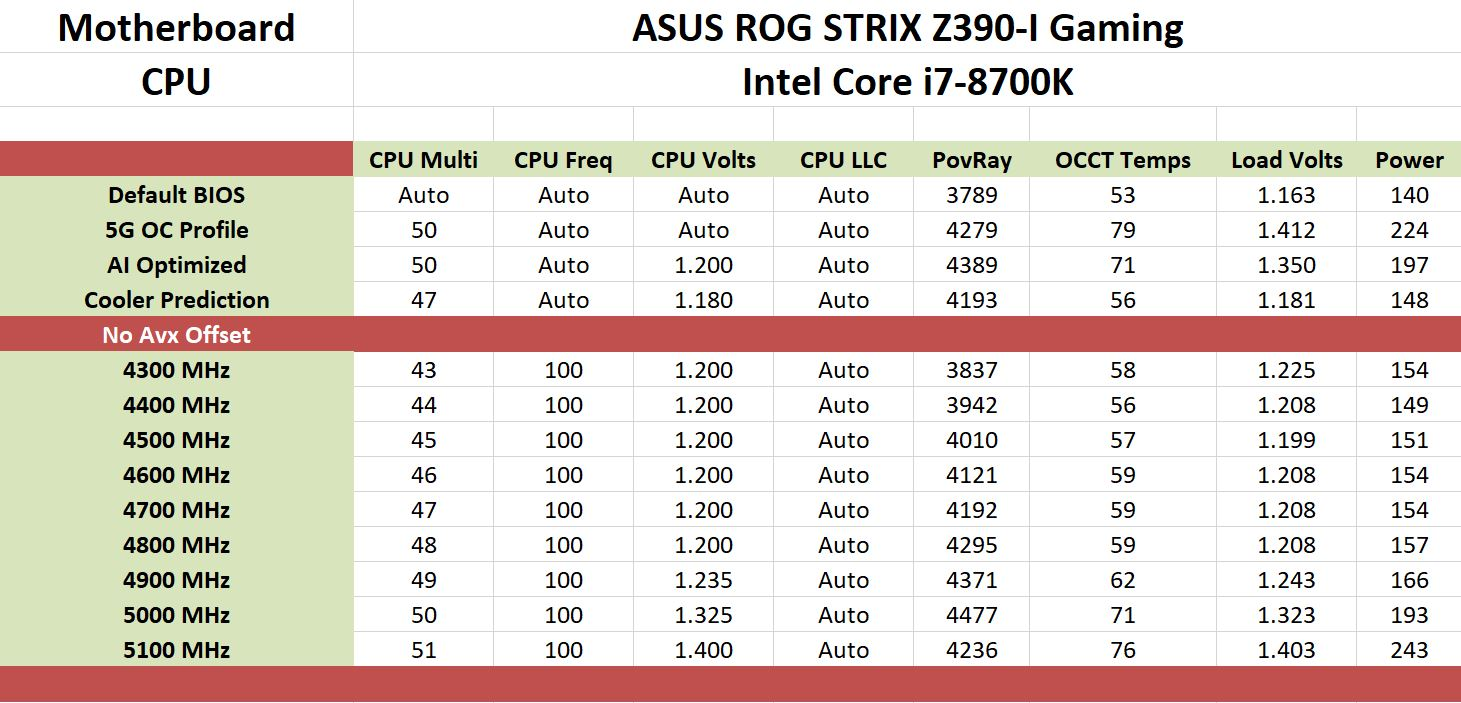 Tiny at $200: ASUS Z390-I Gaming vs  ASRock Z390 Gaming-ITX