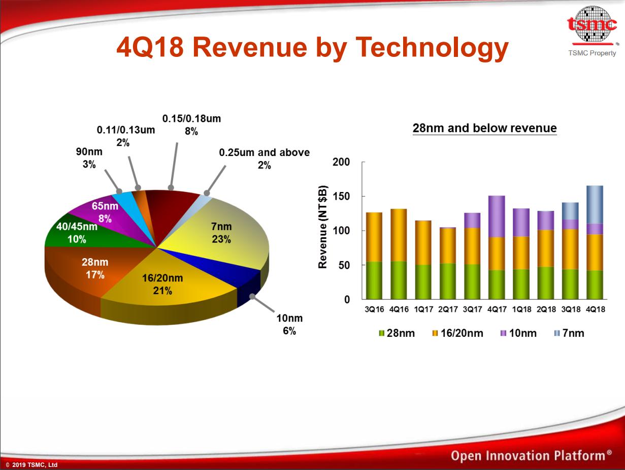TSMC: 7nm Now Biggest Share of Revenue