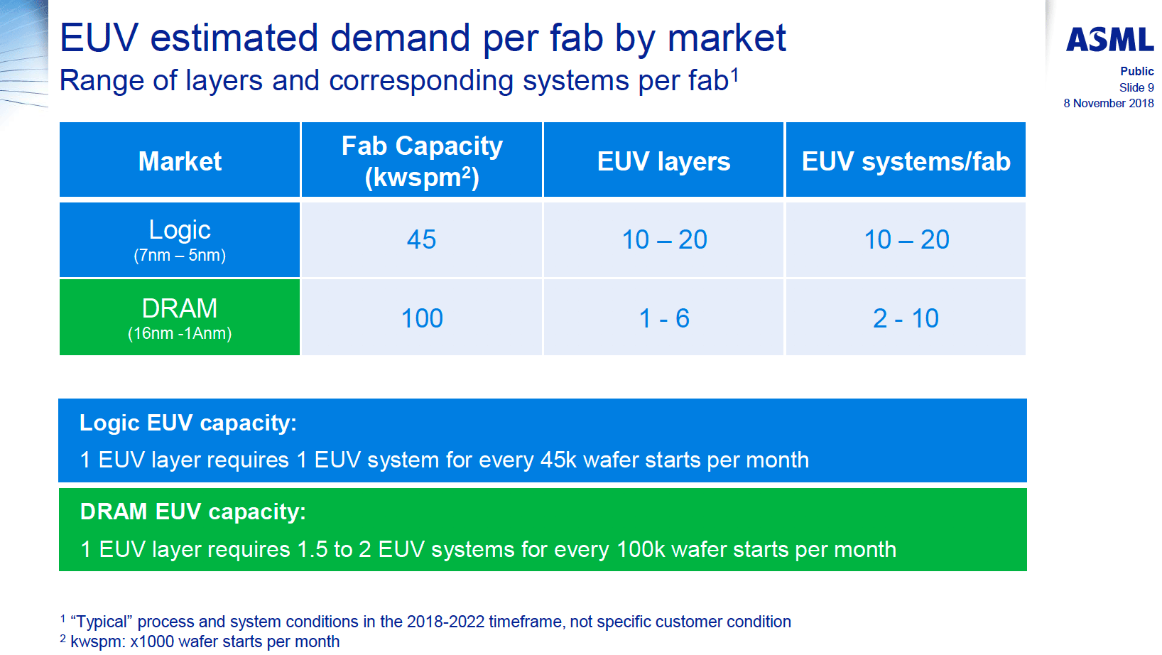 ASML to Ship 30 EUV Scanners in 2019: Faster EUV Tools Coming