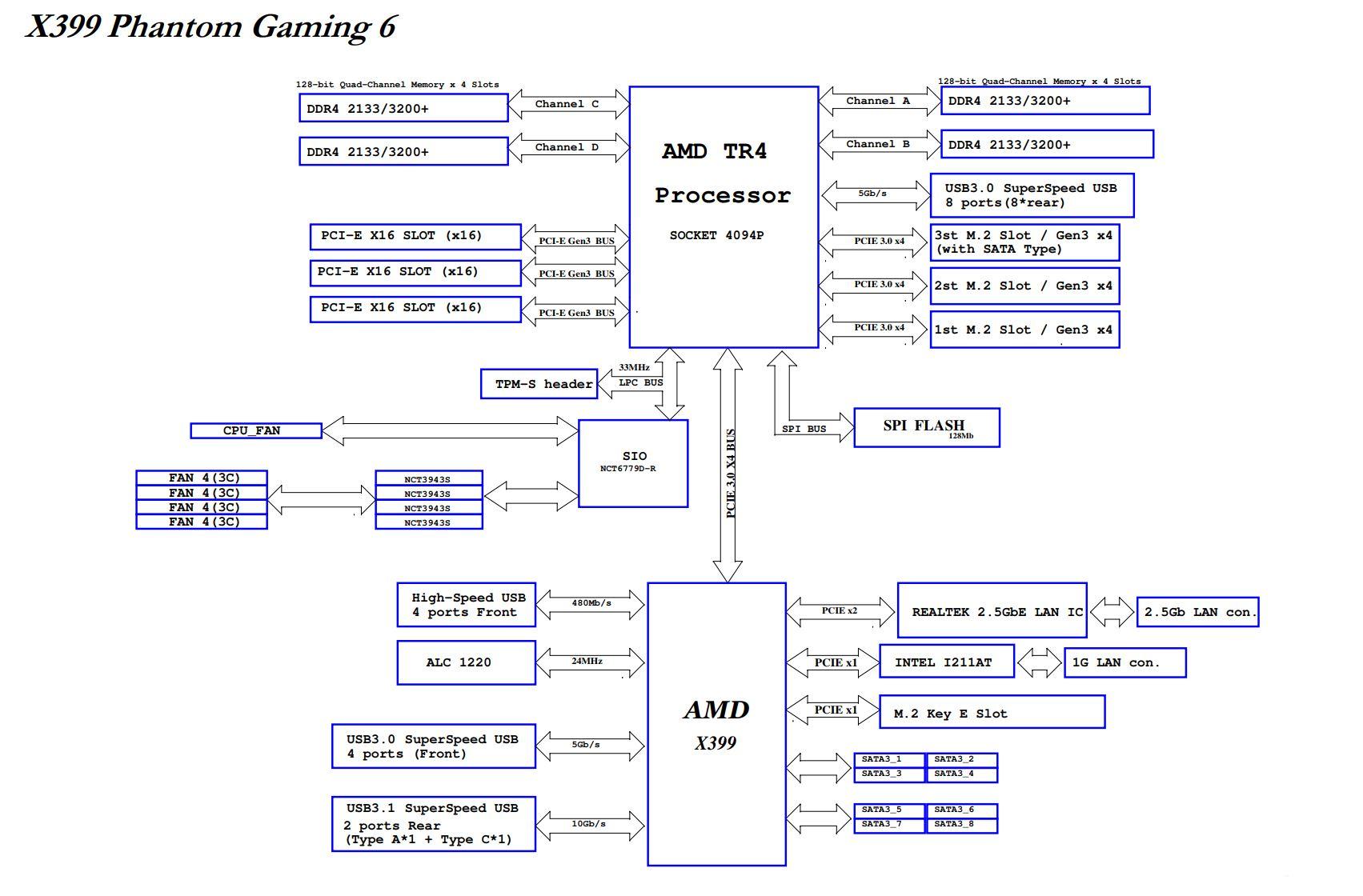 The ASRock X399 Phantom Gaming 6 Motherboard Review: $250 Sixteen