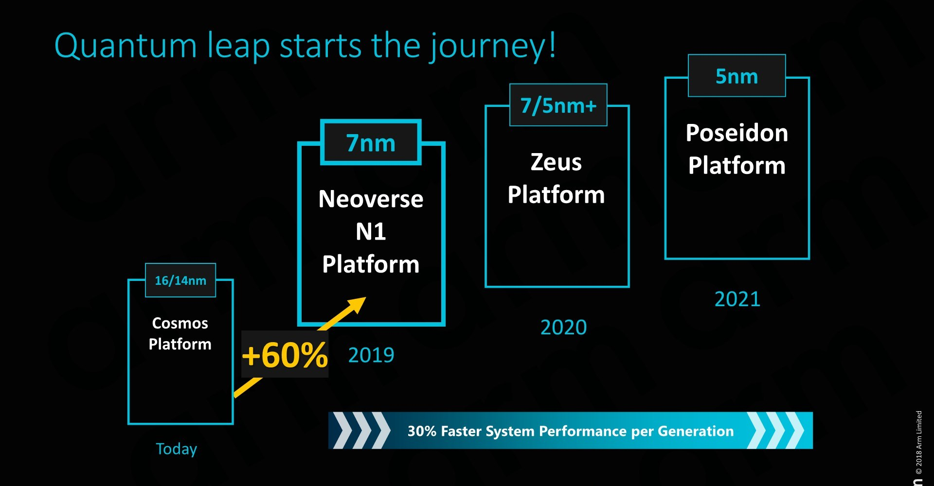 The Neoverse N1 CPU: No-Compromise Performance - Arm