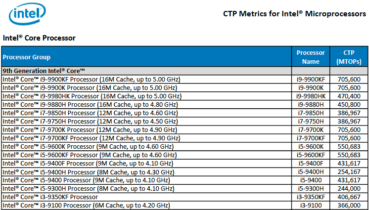 Intel Details New 9th Gen CPUs for Notebooks: i9-9980HK to