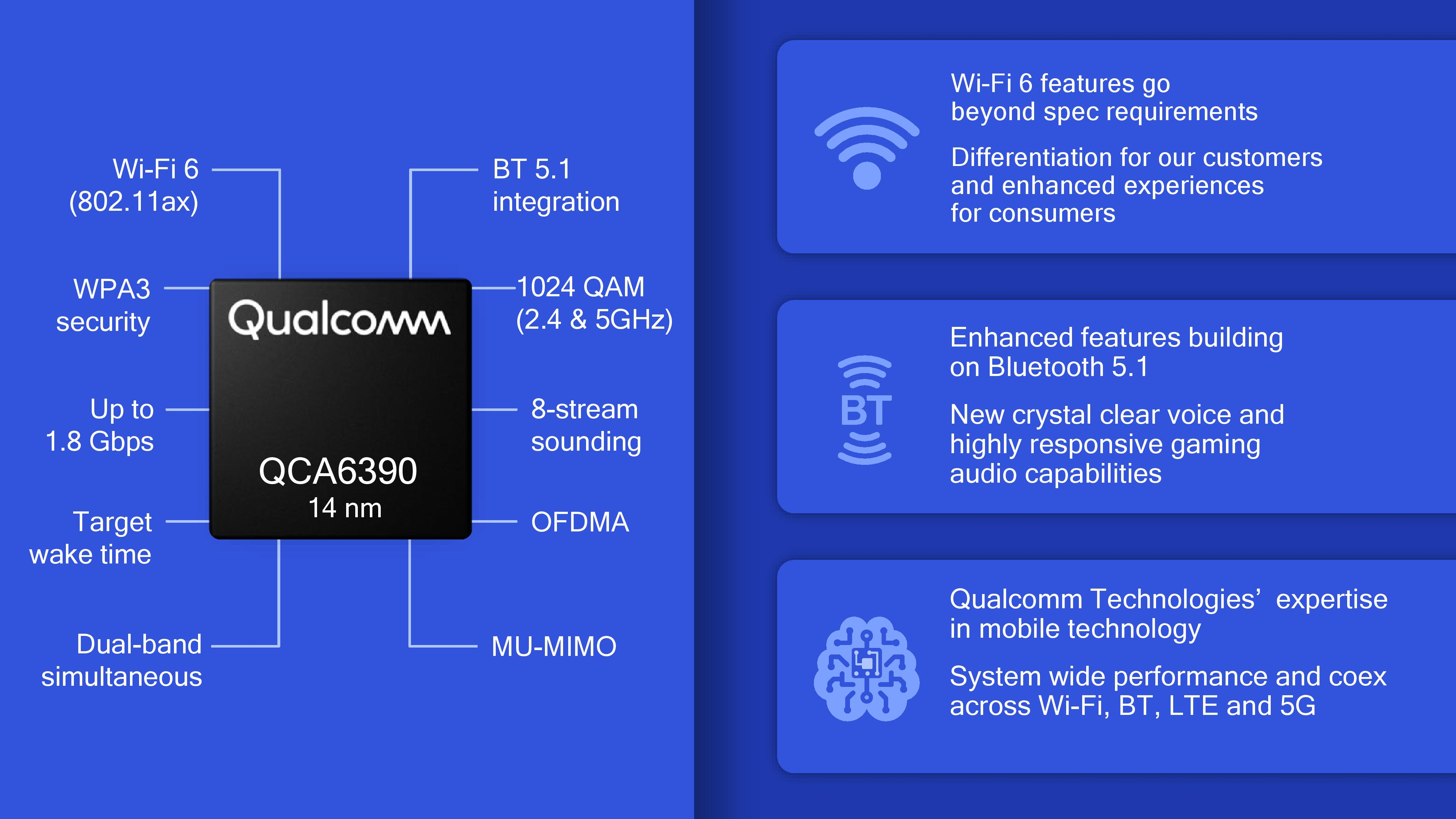 219ce51a821 One of the key philosophies of Qualcomm's wireless strategy is that WAN and  WLAN are developed in tandem, rather than in isolation.