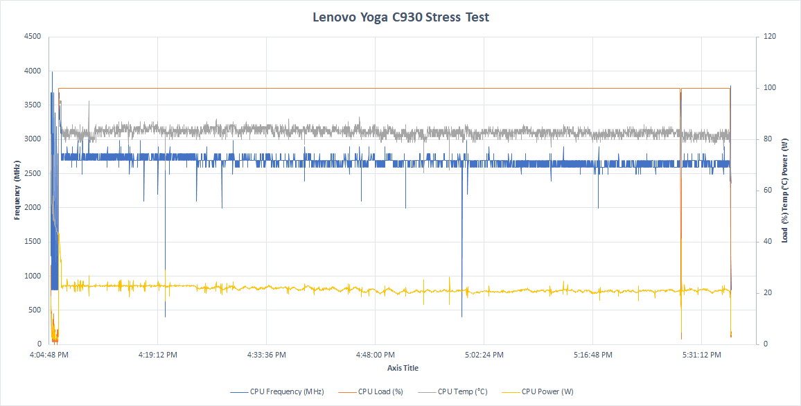 Wireless, Audio, Thermals, and Software - The Lenovo Yoga