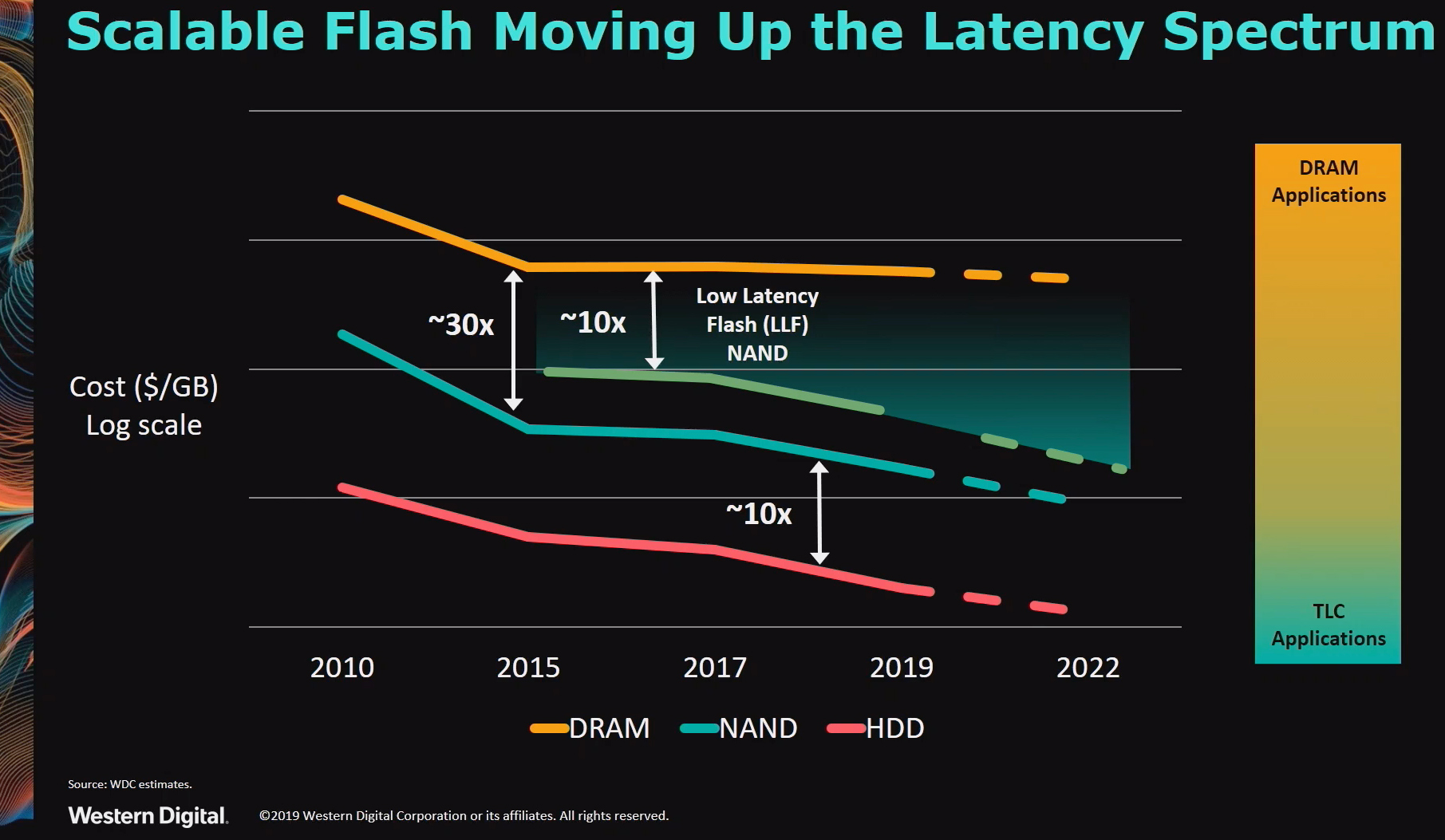 Western Digital Develops Low-Latency Flash to Compete with Intel Optane