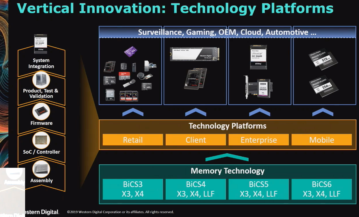 Western Digital Develops Low-Latency Flash to Compete with