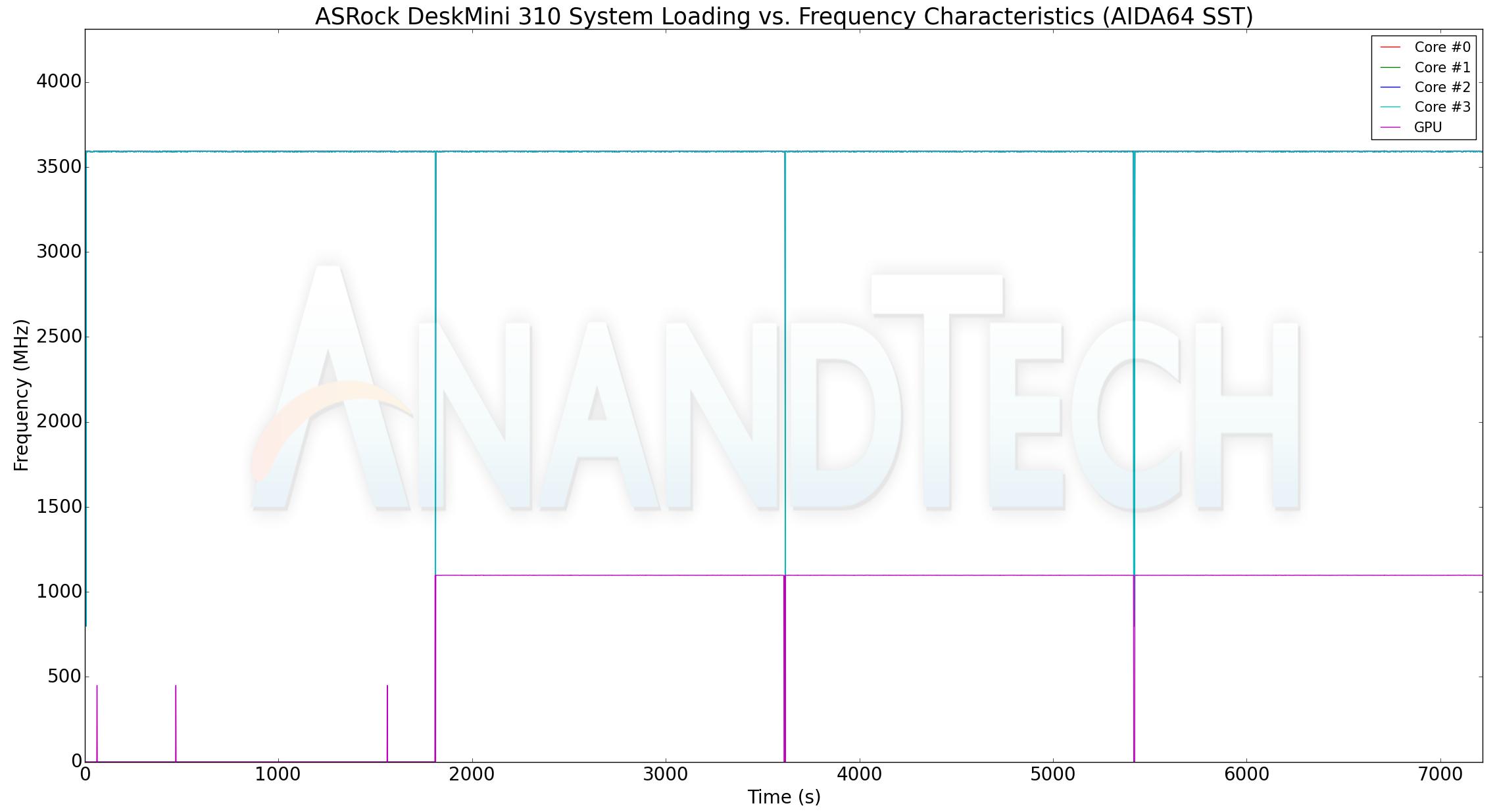 aida64 stability test how long