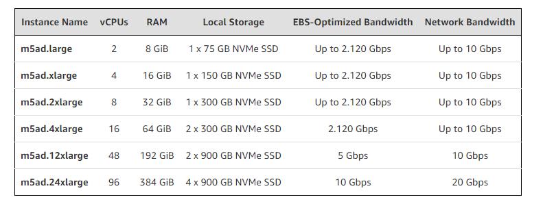 Amazon Offers More EPYC: M5ad & R5ad Instances