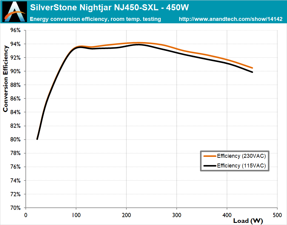 Cold Test Results Room Ambient Temperature The Silverstone Nightjar Nj450 Sxl 450w Sfx Psu Review Passive Excellence