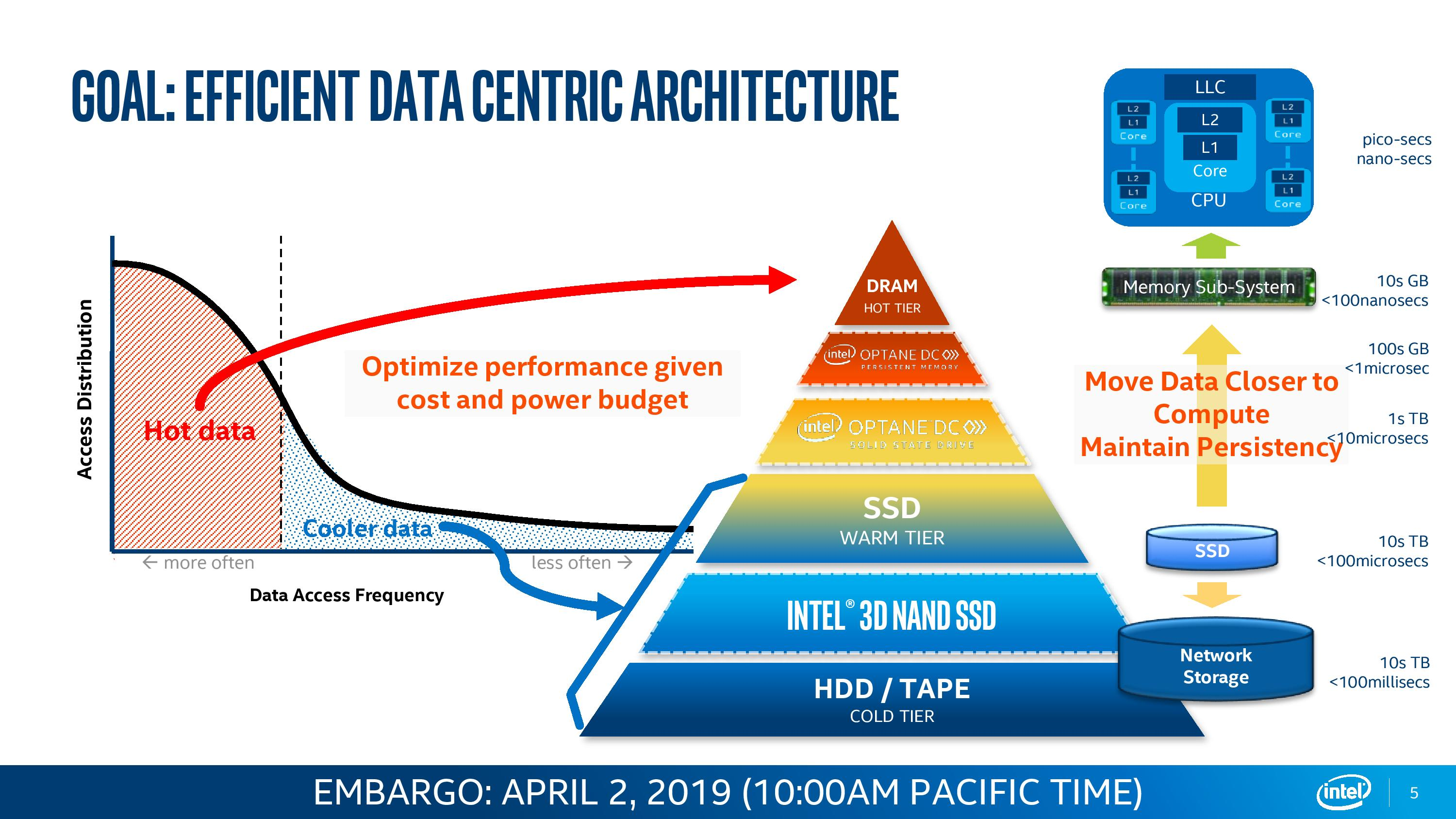 The Intel Second Generation Xeon Scalable: Cascade Lake, Now with Up
