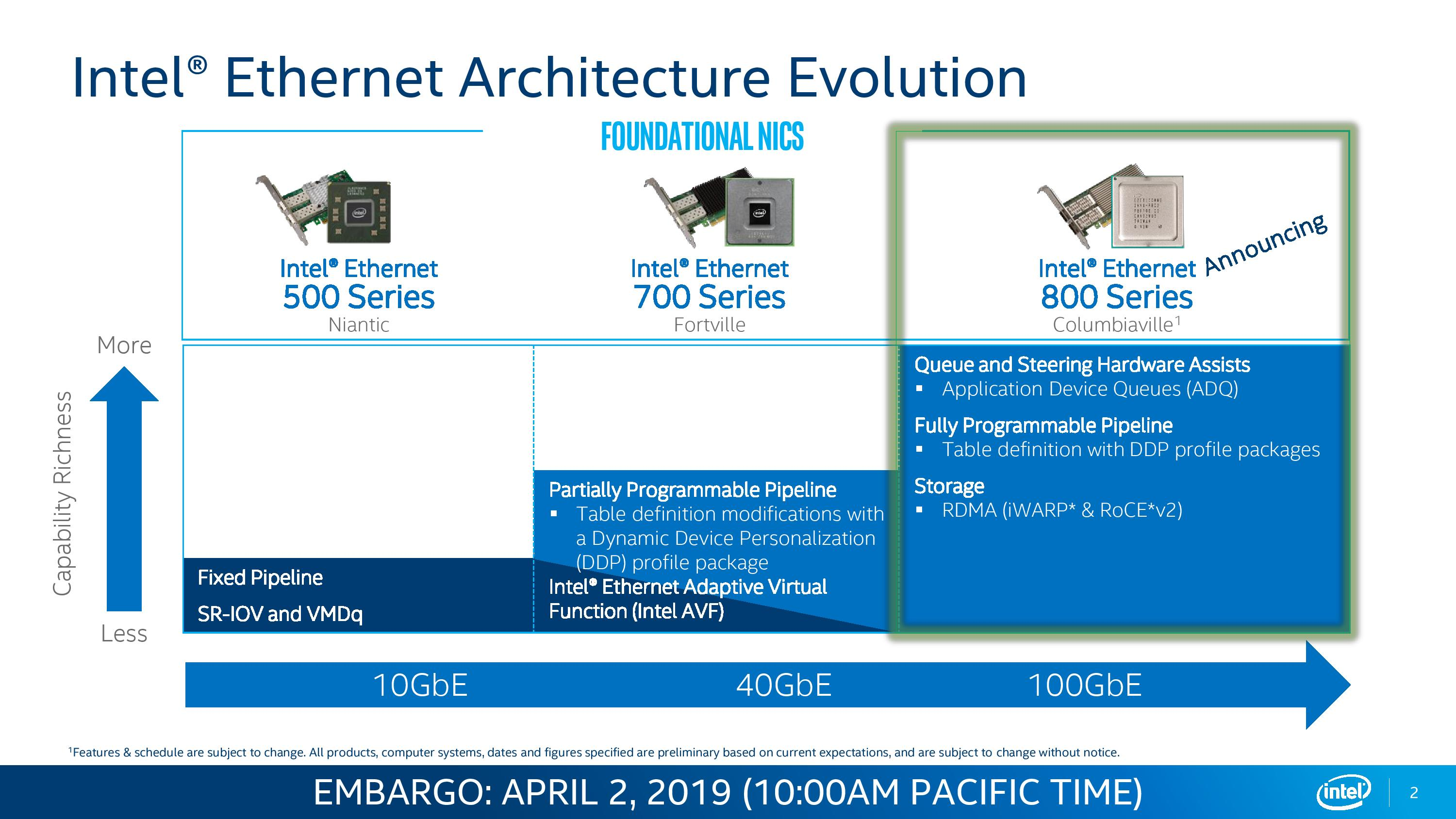 Intel Columbiaville: 800 Series Ethernet at 100G, with ADQ and DDP