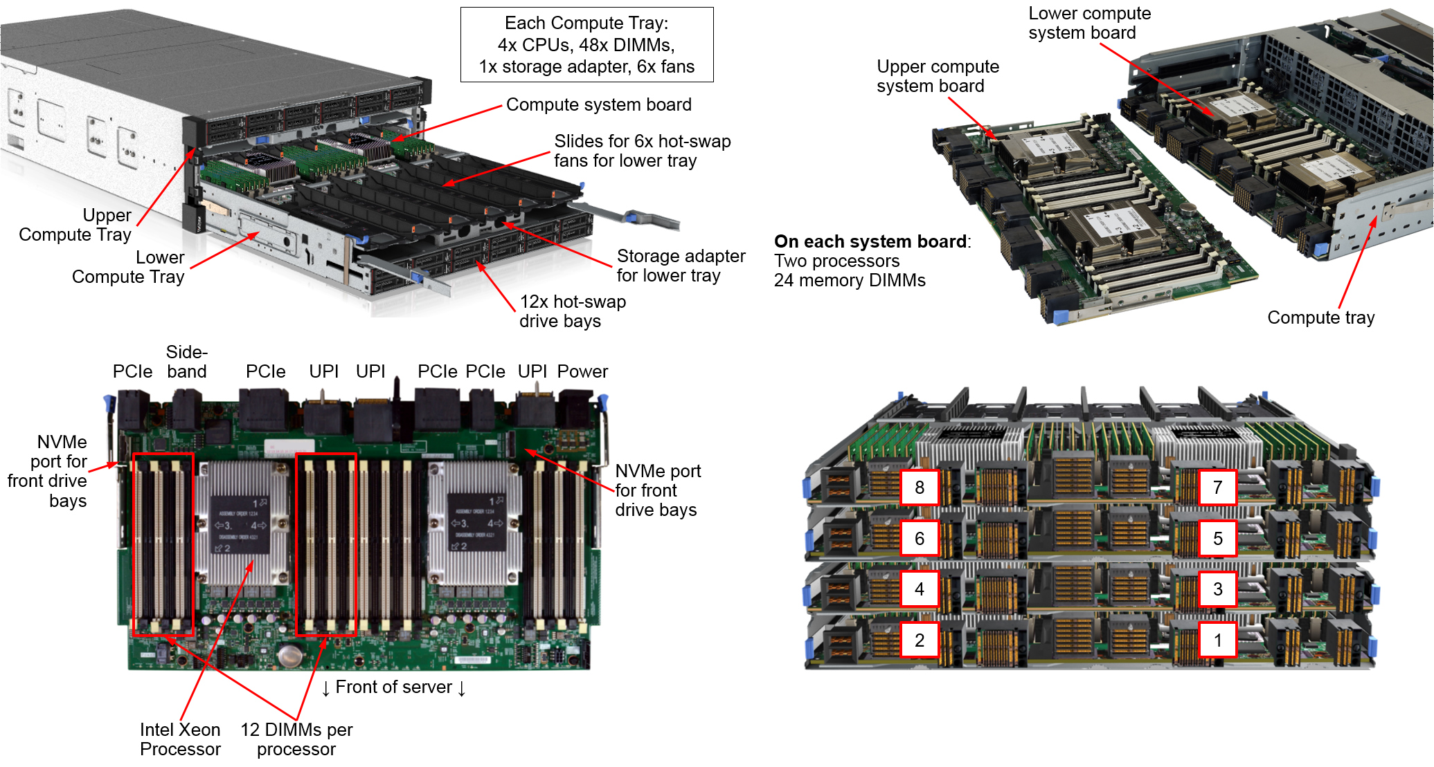Lenovo's New Cascade Lake ThinkSystem Servers: Up to 8