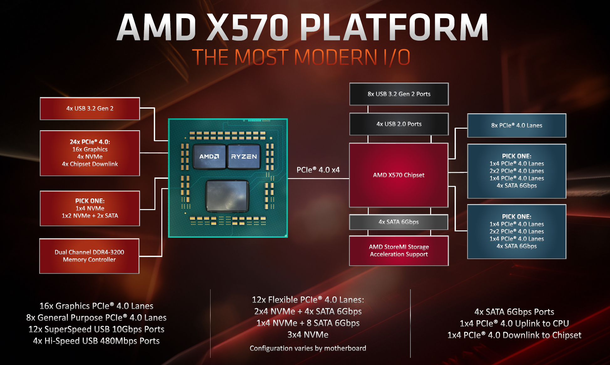 The AMD X570 Motherboard Overview: Over 35+ Motherboards Analyzed