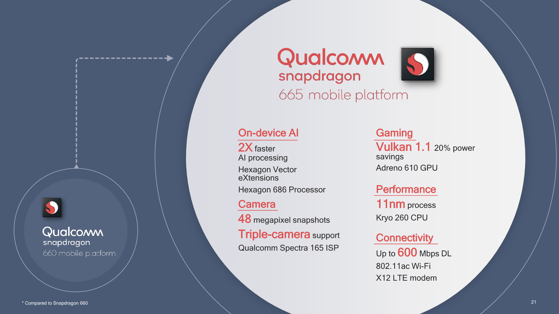 Qualcomm aims 8nm Snapdragon 730G at mobile gamers - CPU