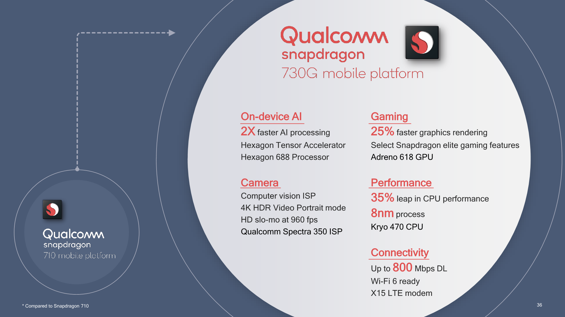 Qualcomm announces Snapdragon 665, 730 and 730G mobile processors