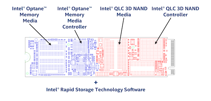 Intel offers Optane Memory H10 Specifications – spails