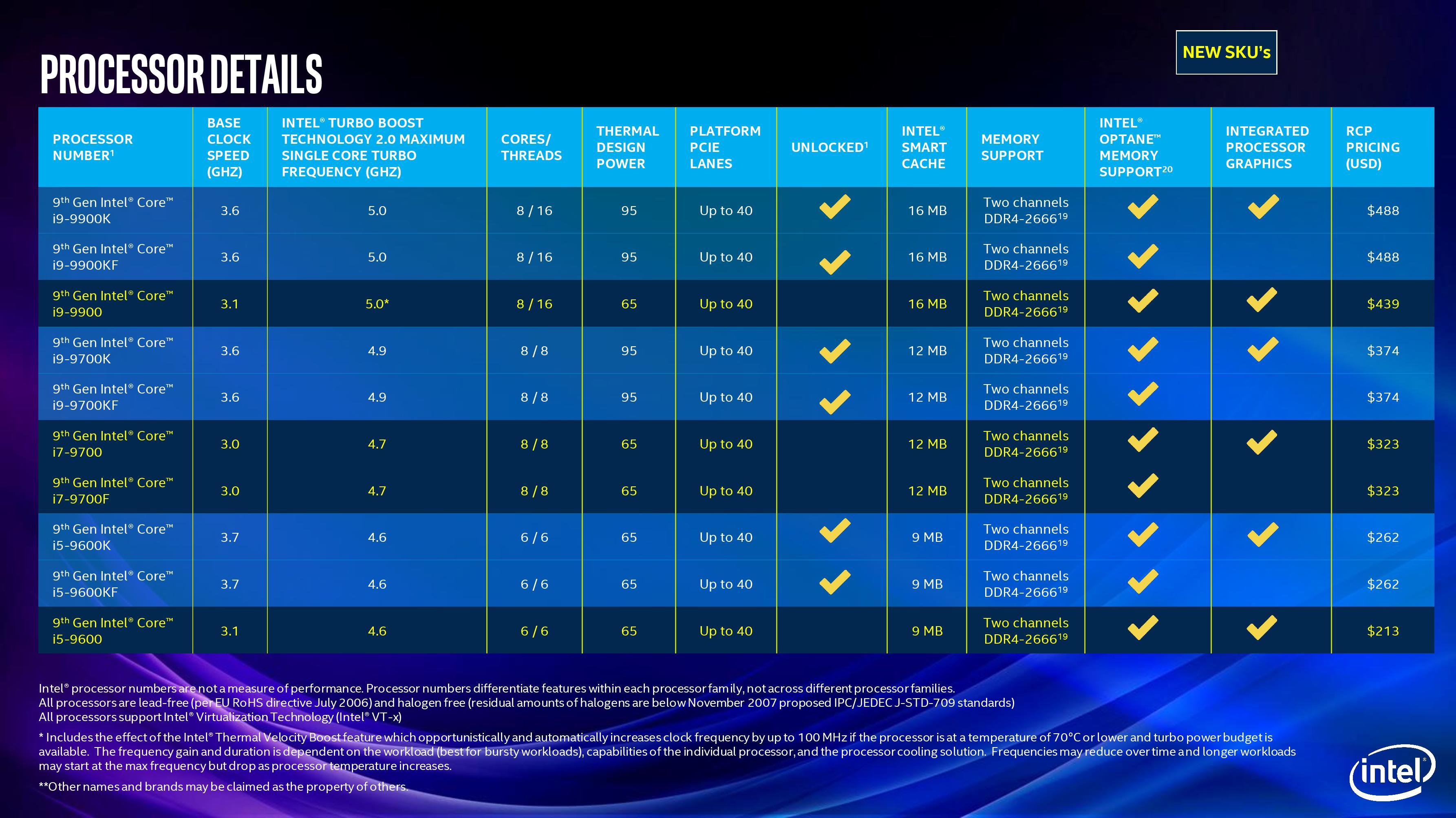 latest 9th generation processors - HD1480×832