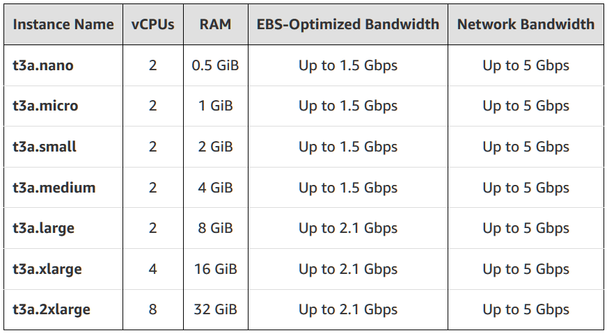 Amazon AWS Offers Another AMD EPYC-Powered Instance: T3a